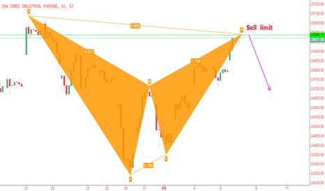 DJI: 道琼斯工业指数,1小时图下降蝙蝠模式。