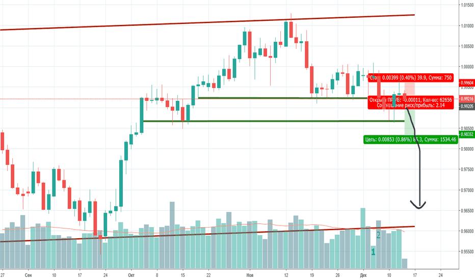 USDCHF: Продажа по валютной паре USD/CHF