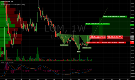 LOM: $LOM Inverse Head and Shoulders