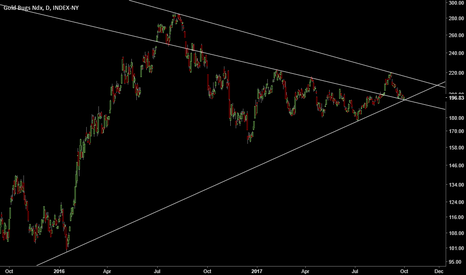 HUI: hui bottom support line reached and gold stocks are breaking out