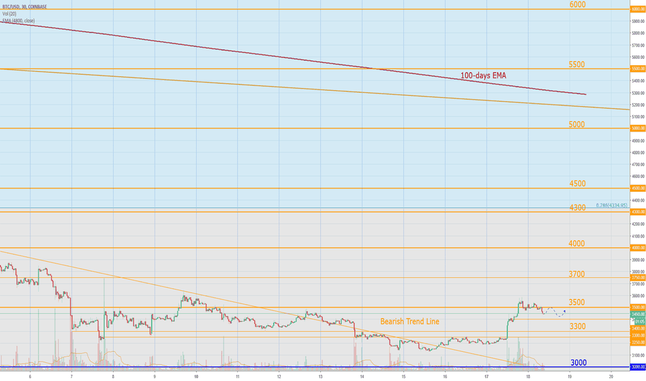BTCUSD: Bitcoin Today: Dead cat jump or real deal?