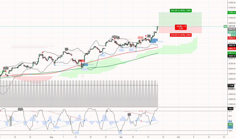 DJI: Dow Jones breakout, bullish dude