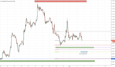 EURGBP: Short EURGBP on the hourly - Daytrade