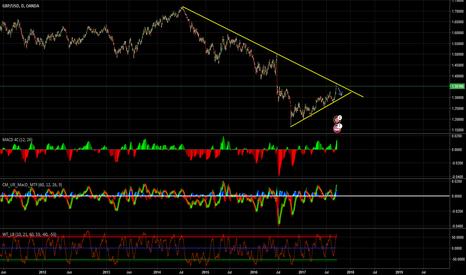 GBPUSD: GbpUsd trend analysis