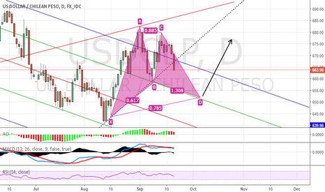USDCLP: Wait and then Long USDCLP