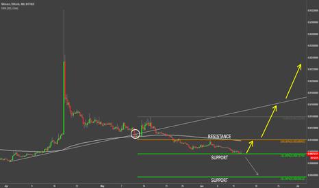 MCOBTC: Monaco VS Bitcoin at the Bottom?