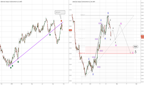 ACC: Obvious five waves suggest a correction.