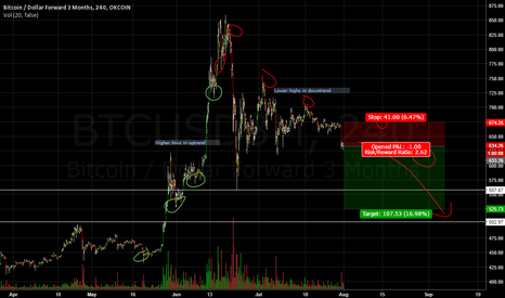 BTCUSD3M: Lower highs indicative of Bitcoin downtrend.