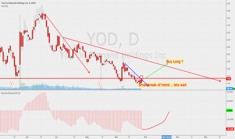 YOD: I think I should wait for a real break of trend line ...