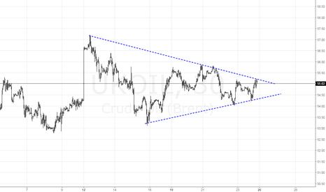 UKOIL: Зажимают цену в треугольник