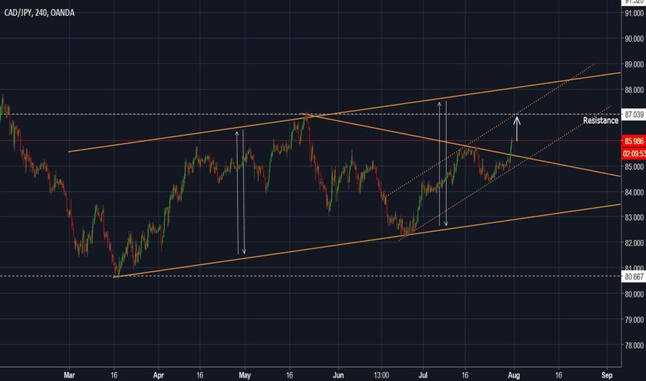 CADJPY: CADJPY - Breakout of the trendline... Long opportunity
