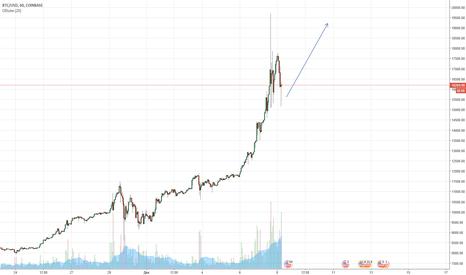 BTCUSD: BTC/USD Временная манипуляция. Биткоин продолжит рост
