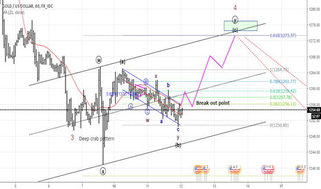 XAUUSD: Possible coming move.. Hourly chart!