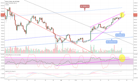 BTCUSD: Careful now.