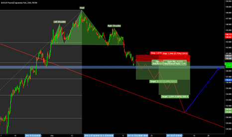 GBPJPY: GBPJPY SELL TO 135.00 Level