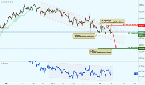 USDCHF: USDCHF held down by descending channel!