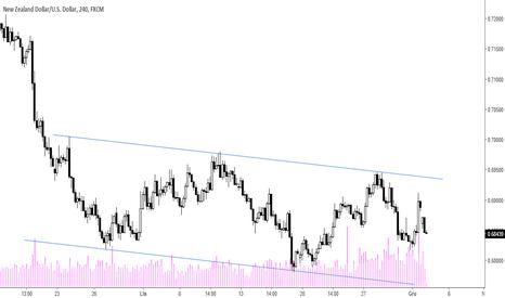 NZDUSD: NZD/USD - w kanale spadkowym H4