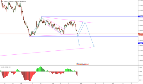 NZDUSD: NZDUSD possible buy coming up