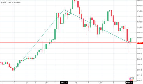 BTCUSD: Institutional Bitcoin price manipulation CBOE futures