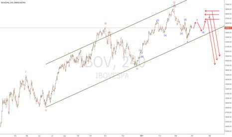 IBOV: Mudança de padrão