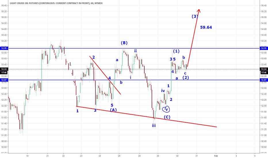 CL1!: bullish trading plan , elliot waves crude oil