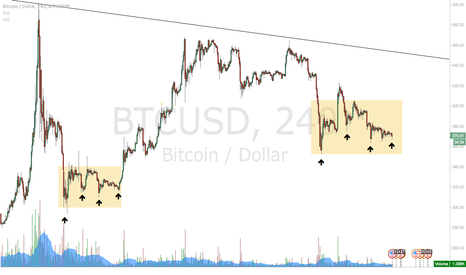 BTCUSD: Potential Short Squeeze - Short Term
