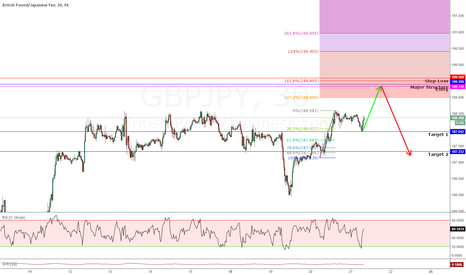 GBPJPY: GBPJPY Structure