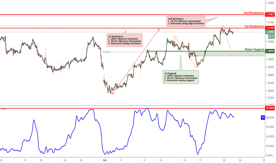 USDCAD: USDCAD Approaching Resistance, Potential Reversal