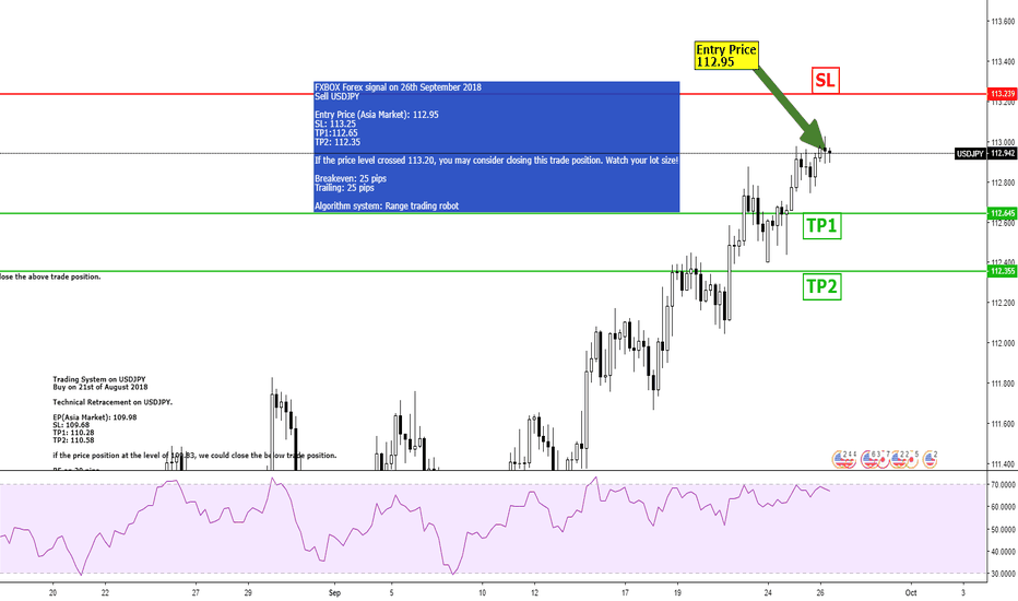 USDJPY: Shorting USDJPY 4H with TP1 and TP2!