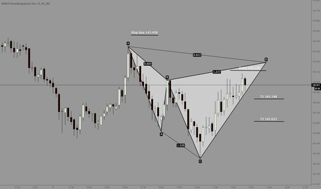 GBPJPY: GBPJPY close to a complete Cypher
