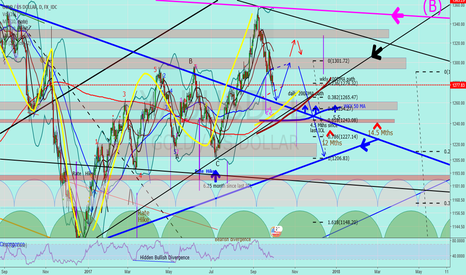 """XAUUSD: Jnug to Gold """"A little more of a drop before the bounce"""""""