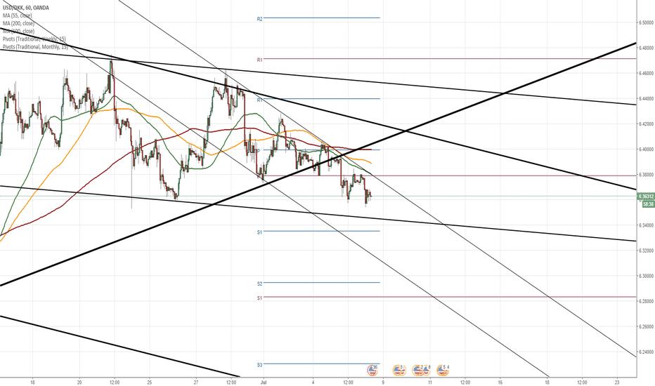 USDDKK: USD/DKK 1H Chart: Declining in medium pattern
