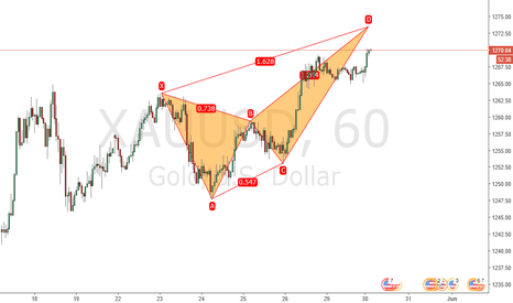 XAUUSD: Gold is going to be a crab