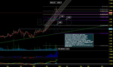 BOLT: BOLT - Buscando un swing mas - posible punto de entrada