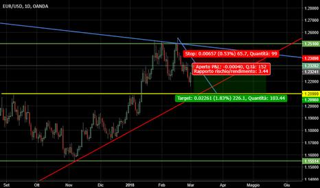 EURUSD: Euro Dollaro - Short