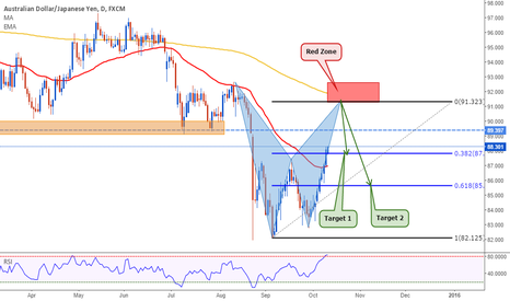AUDJPY: AUDJPY: Bearish Bat Pattern