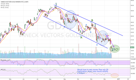 GDX: GDX Update.. So we got that pullback.