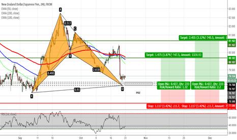 NZDJPY: NZDJPY - Bat Pattern Completion on H4 Chart