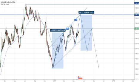 XAUUSD: Three Driven Pattern on XAUUSD ?