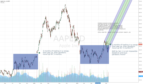 AAPL: History repeats, parabolic move