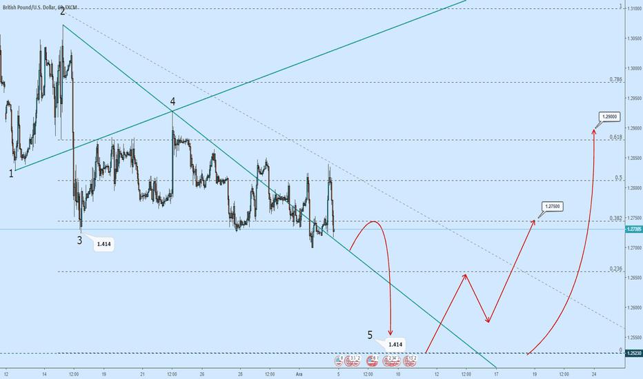 GBPUSD: GBP/USD H1