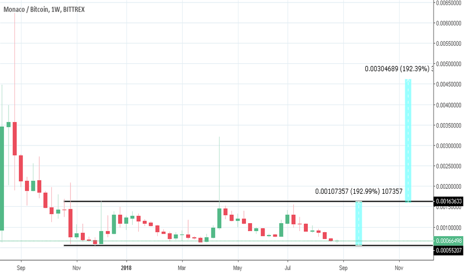 MCOBTC: MCO next in line and possible 800% returns