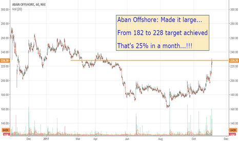 ABAN: Aban Offshore: Made it large...!!! :-)