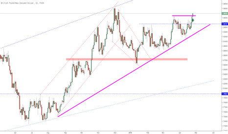 GBPNZD: GBPNZD eine Long Story!