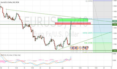 EURUSD: EURUSD - Go to make money here!