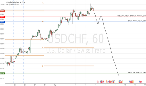 USDCHF: USDCHF: Oversold. Wait Break Down Confirmation for Shorts
