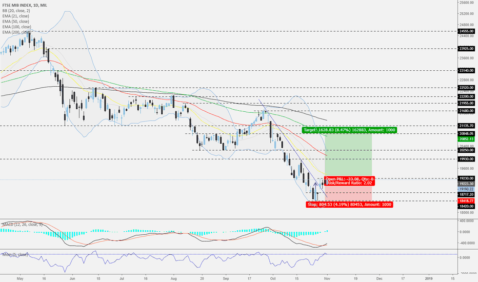 FTSEMIB: FTSE MIB - Daily - A possible short-term opportunity