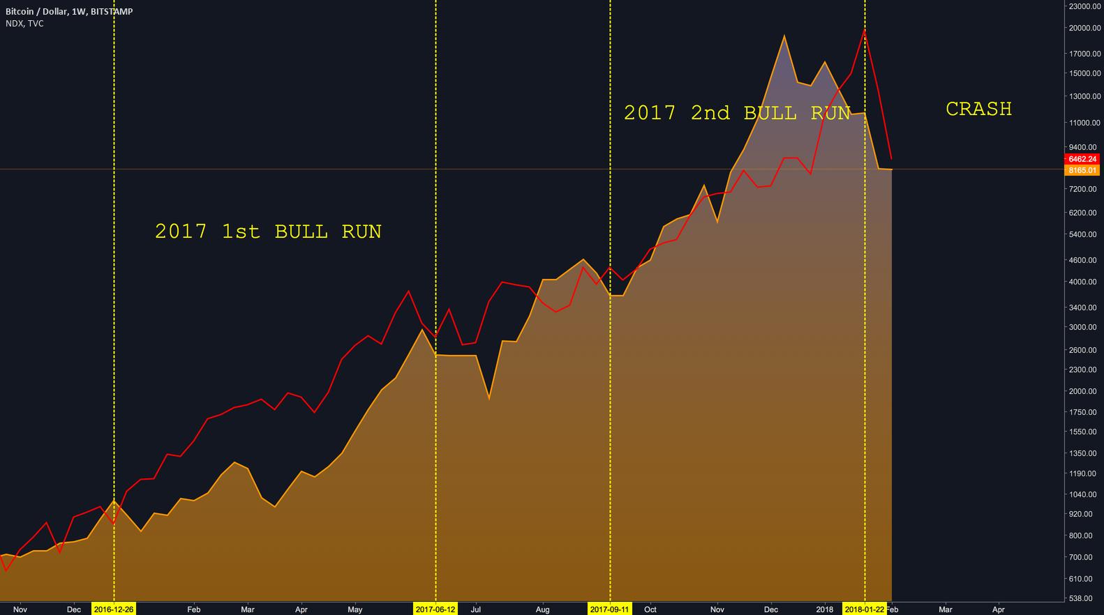 NDX vs BTC