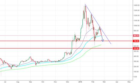 ETHUSD: ETH/USD Downside risks