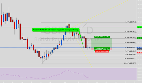 GBPJPY: GBPJPY pushing up off of daily PRZ Bounce.